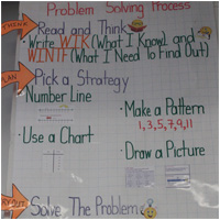 Anchor Chart image of Problem Solving Process Anchor Chart